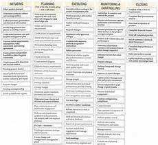 Mulcahy 8th Edition Process Chart Pdf Tips Lulus Ujian Sertifikasi Pmp Wahjoedi Com