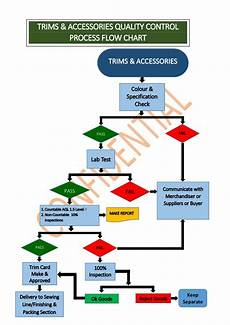 Processing Flow Chart Garments Manufacturing Flow Chart