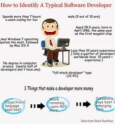 Computer Engineer Facts The Typical Software Developer Doesn T Have A Computer