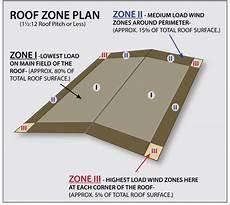 Retrofit Roof Design Basics Roof Hugger Retrofit