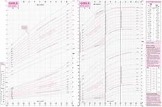 New Childhood Puberty And Close Monitoring Growth Chart