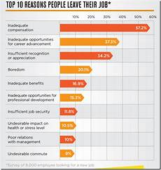 Best Reason For Leaving A Job Top 10 Reasons People Leave Their Job Infographics