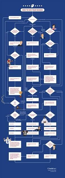 Football Draft Flow Chart Football Flowchart How To Win Your League