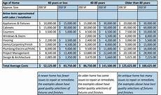 House Renovation Costs Spreadsheet Residential Construction Budget Template Excel