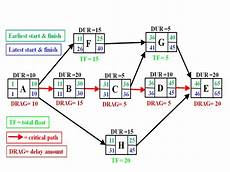 Critical Path Method Calculator How To Find The Critical Path In Project Schedule E