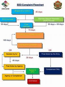Eeo Process Chart Eeo Complaint Flow Chart
