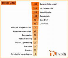 Noise Chart Dba Hotel Hvac Systems What Are My Options Part 3