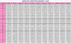 Air Force Pay Chart 2014 2014 Navy Reserve Pay Chart Palax