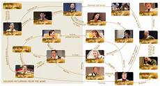 Much Ado About Nothing Character Chart English Theater And Theatre Costumes On Pinterest