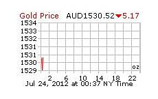 Gold Sterling Chart Gold Price Per Ounce Gold Price Gold Price Chart Gold