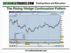 Trade Chart Patterns Like The Pros 12 How To Trade The Wedge Chart Pattern Like A Pro Part 2