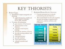 Educational Theorists And Their Theories Chart Learning Theories Group Project Cognitive Theory