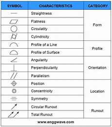 Free Gd T Symbols Chart Gd Amp T Symbols Gd Amp T Terms Geometric Dimensioning And