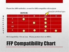 Transfusion Chart Ppt Blood Transfusions In The Ed Powerpoint Presentation