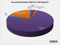 Sexual Orientation Chart Equality Monitoring