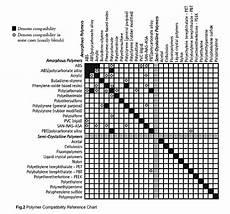 Pfa Compatibility Chart Chemical Compatibility Charts