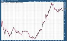 Pcs Stock Chart Stockcharts Com Advanced Financial Charts Amp Technical