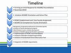 Action Plan Timeline Template Acgme Action Plan