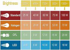 Led Wattage Conversion Chart Lumens To Watts Cfl To Incandescent Led To Everything
