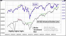 Nyse Ad Line Chart Quick Look Report