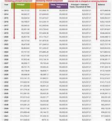 Free Mortgage Calculator And Amortization Schedule Mortgage Interest Rate Vs Apr U S Mortgage Calculator