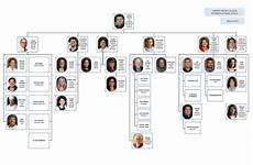 Https Myadvocateaurora Org Chart Organizational Chart Http Www5 Hmc Edu Baonews Wp