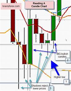 How To Understand Candlestick Chart How To Read Candle Chart Candlestick Trading