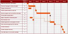 Gantt Chart For Car Rental System Gantt Charts As Planning Tools