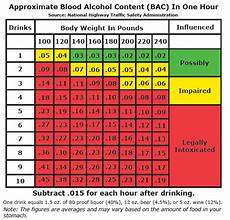 Alcohol Chart Blood Alcohol Content Chart For Texas Dunham Amp Jones