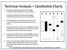 How To Analyse Candlestick Chart Technical Analysis Using R Software Quantmod Package