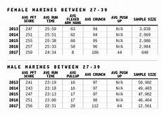 Marine Fitness Chart Dea Physical Fitness Test Minimum Score Kayafitness Co