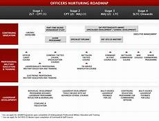 Military Police Career Progression Chart Army Careers Our Careers Officers