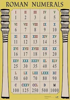 Times Roman Numerals Chart Roman Numerals Poster Wg7332