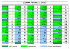 Roman Numbers 1 To 1000 Chart Roman Numerals Chart