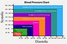 Blood Pressure Tables World Malayali Club Health Low Blood Pressure