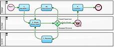 Business Continuity Flow Chart Workflow Sample Quot Workflow On Workflow Quot Is Required To