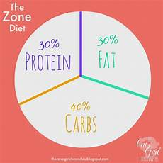 Zone Diet Food Block Chart The Zone Diet A Brief Overview Zone Diet Weight Loss