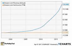 Chart Amazon 3 Charts That Show Why Amazon Is Amazing The Motley Fool