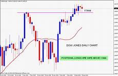 Dow Jones Daily Chart Stock Market Chart Analysis 12 21 10