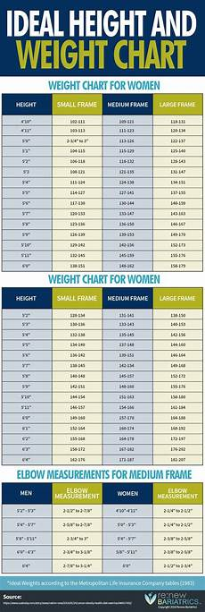 Ideal Height Amp Weight Chart For Body Types Men Amp Women