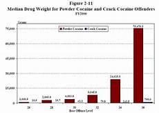 Cocaine Price Chart Feature Us Sentencing Commission Again Calls On Congress