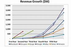 Groupon Growth Chart Notes On Groupon