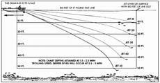Trolling Line Depth Chart Trolling H20 Xpress Baits Texaskayakfisherman Com