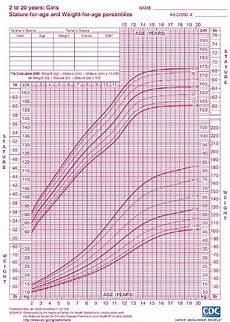 Growth Chart 13 Year Old Female I M 13 Female 5 6 And 120 Pounds Am I Healthy Quora