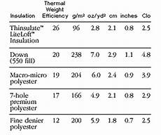 Gram Insulation Chart Sleeping Pad R Values Vs Temperature Ratings Backpacking