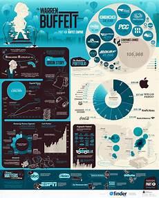 Berkshire Size Chart The Warren Buffett Empire In One Giant Chart