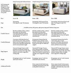 Sealy Mattress Comparison Chart Sealy Comparison Chart Forty Winks Best Buys On Famous
