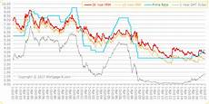 Prime Mortgage Rate Chart Interest Rate Trends Historical Graphs For Mortgage
