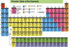 The Chart Grasp The Periodic Table Of Elements With Funny Mnemonics