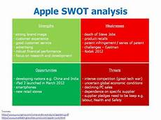 Swot Analysis Of Apple Apple Swot Center For Organizational Learning